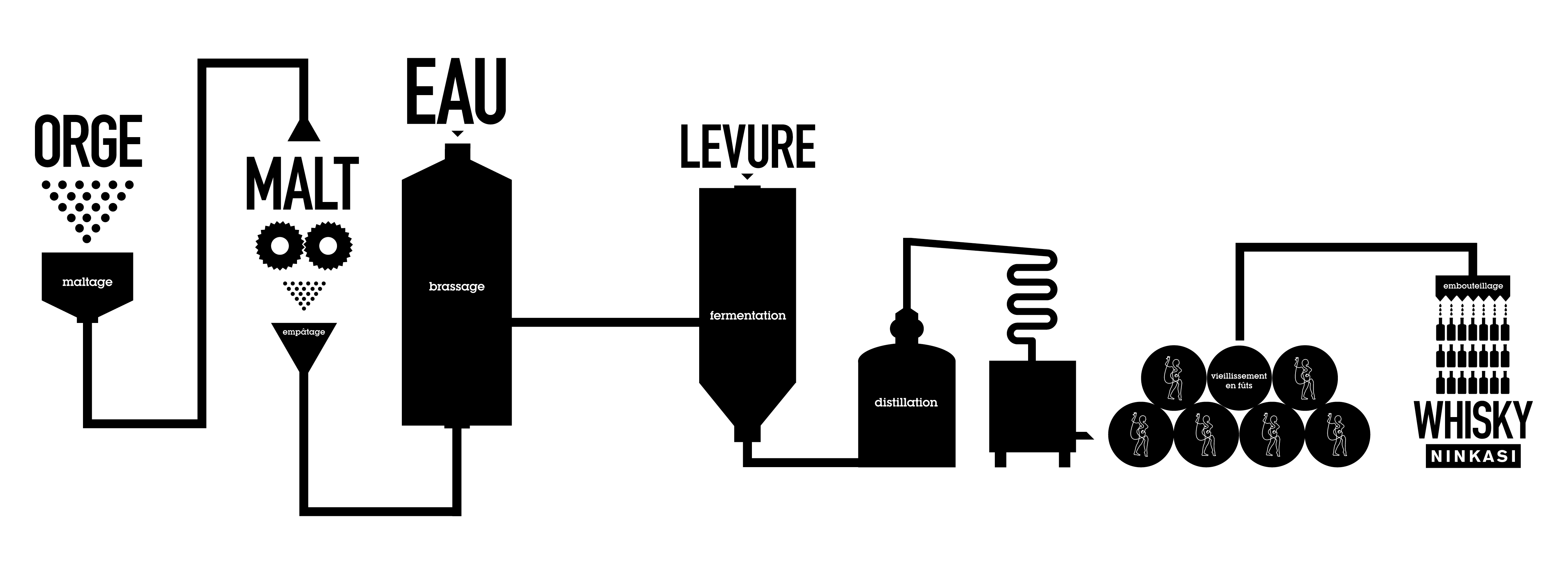 Schéma de fabrication du whisky